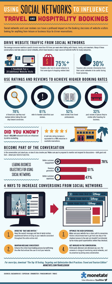 Redes Sociales para influir en viajes y reservas hoteleras #infografia #infographic #tourism   Turismo & Viajes   Scoop.it