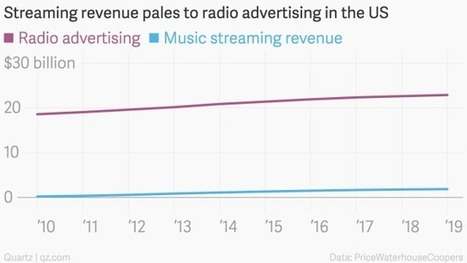 Radio is a massive $20 billion industry, and Apple wants in | Digital Radio | Scoop.it