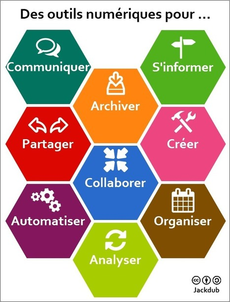 Des outils numériques pour ... | Des Sites Web sur les TICE et des outils Tice utiles pour l'enseignant | Scoop.it