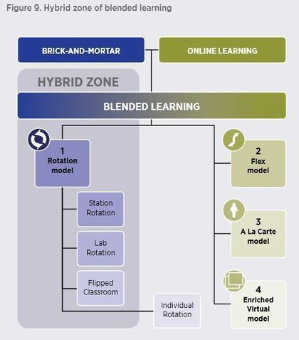 Hybrid-Zone-of-Blended-Learning.jpg (495x562 pixels) | Anna's Educational Tools Topic | Scoop.it