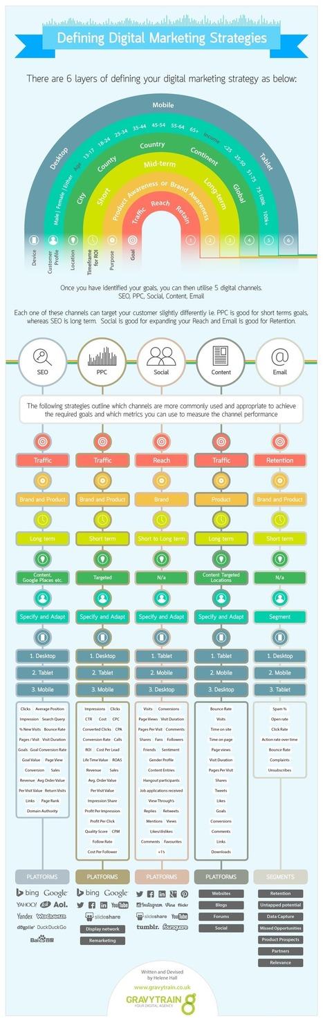 How do you define your digital marketing strategy? | Social-Media Branding | Scoop.it
