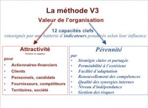 Le capital immatériel: commentl'évaluer | Nouveaux paradigmes | Scoop.it