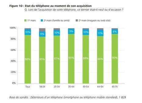 Les Français plus dépendants que jamais de leur smartphone - FrAndroid | Marketing digital : L'entonnoir du web | Scoop.it