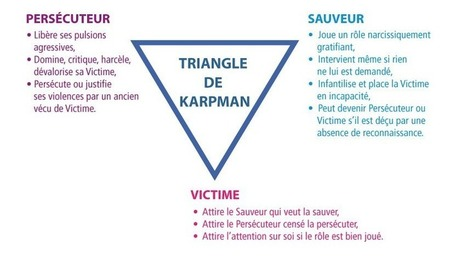 Sortir du triangle Persécuteur-Victime-Sauveur (triangle de Karpman) | Parent Autrement à Tahiti | Scoop.it