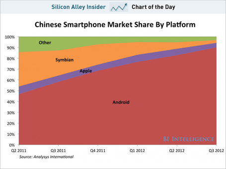 Android Completely Owns The Chinese Smartphone Market | cross pond high tech | Scoop.it