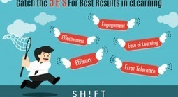 How Usable is Your eLearning Course? Follow the 5 E's For Best Results | Tips for Teaching Online | Scoop.it