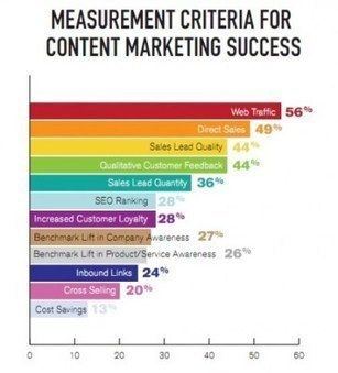 Reporting Content Marketing ROI to the C-Level   Content Marketing   Scoop.it