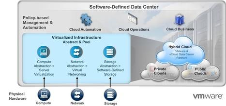 L'avenir du datacenter réside dans une virtualisation totale - ChannelNews   Datacenters   Scoop.it