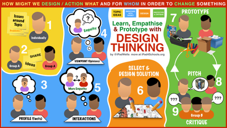 Design Thinking: Promoting creative thinking, team work & student responsibility for learning | Everything iPads | Scoop.it