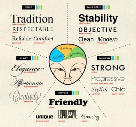18 règles typographiques pour rendre vos contenus plus séduisants & lisibles | Mon Community Management | Scoop.it