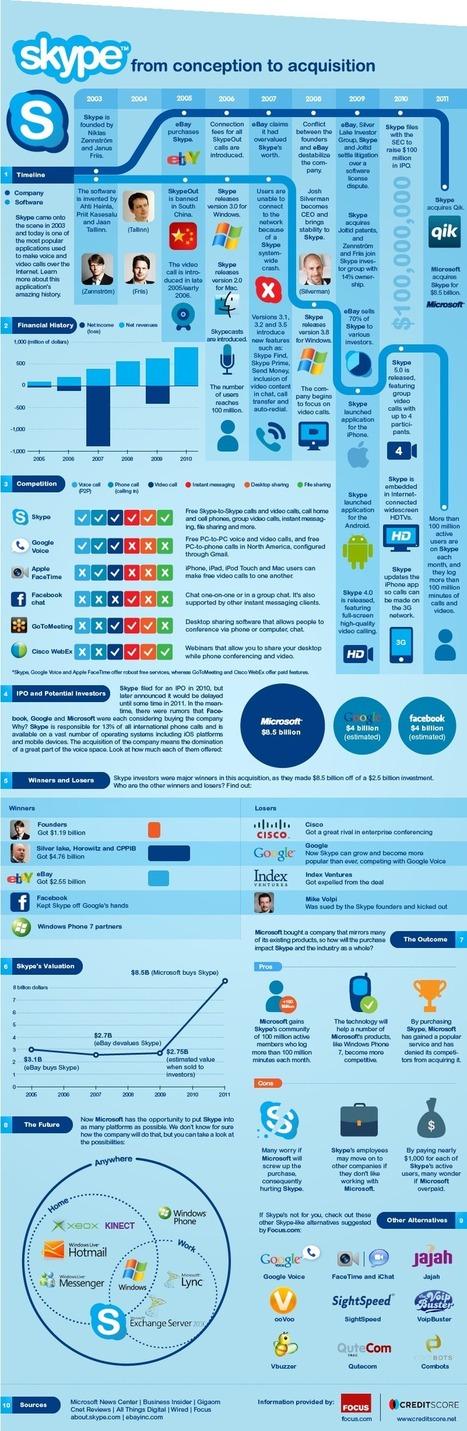 [infographie] L'histoire de Skype en 1 image | Accessoweb | Social Media Curation par Mon Habitat Web | Scoop.it