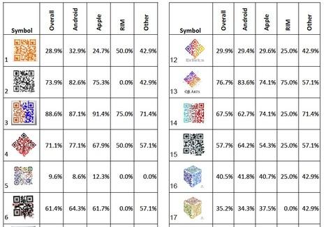 AIDC Lab | Ohio University présente une étude sur la lisibilité des QR codes personnalisés | QRdressCode | Scoop.it