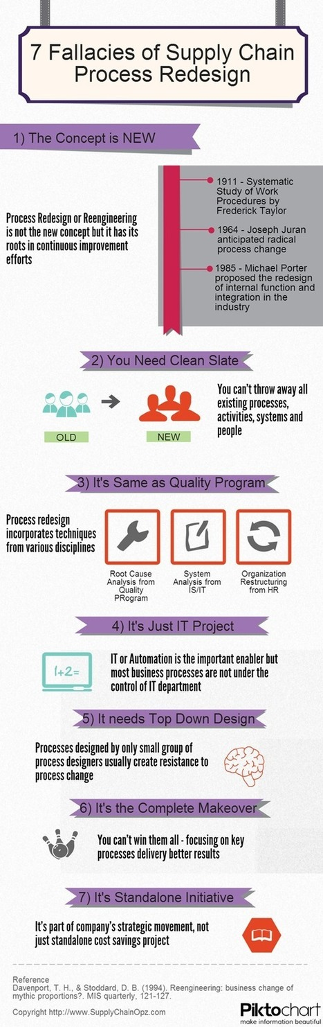7 Fallacies of Supply Chain Process Redesign | Integrated Supply Chain Management | Scoop.it