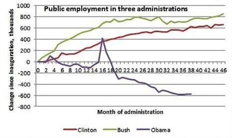 OBAMA: The Government Jobs Slayer   Dear Black People: The First Black President Just Isn't That Into You   Scoop.it