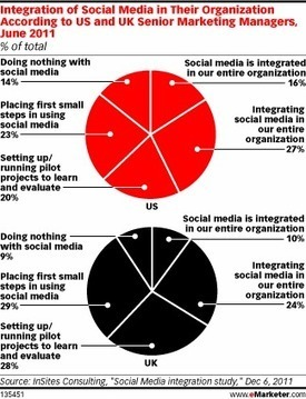 Social Media: A Must Have or an Add-On?   SEO Labs   Scoop.it