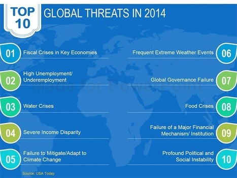 Top 10 Global Threats 2014 - PowerPoint Slide | PowerPoint Presentation Tools and Resources | Scoop.it