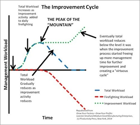 Getting the Right Lean Resources for Your Lean Project | Strategy, Changes & Processes | Scoop.it