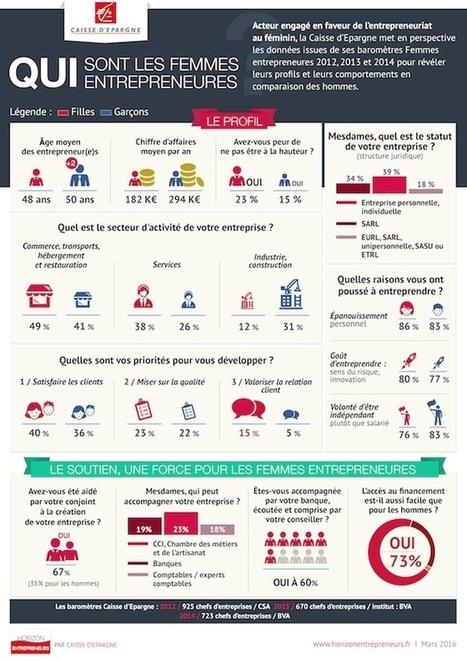 Qui sont les femmes entrepreneures ? | Startups universe | Scoop.it