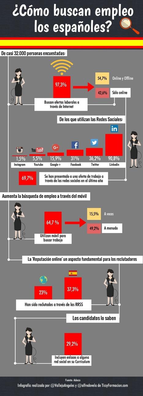 Cómo buscan trabajo los españoles #infografia #infographic #rrhh #empleo   RRHH   Scoop.it
