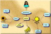 Eduteka - Herramientas: Mapas de Ideas > Introducción | Web 2.0 y sus aplicaciones | Scoop.it