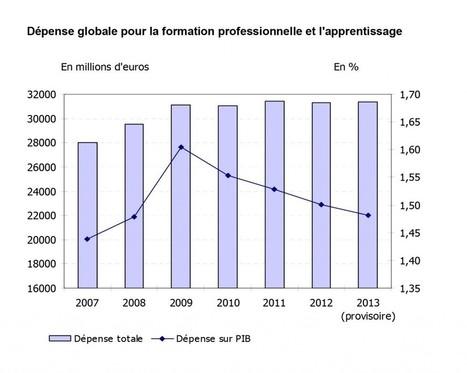 La formation en chiffres : le jaune budgétaire | Numérique & pédagogie | Scoop.it