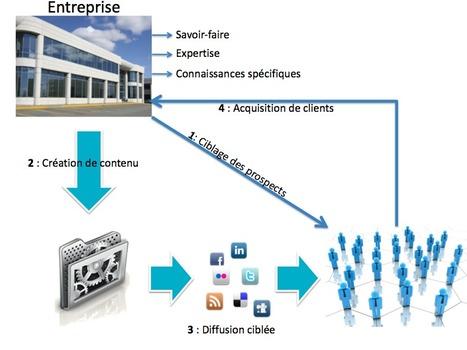 TPE, PME, Indépendants : Comment utiliser les médias sociaux ? | Business | Locita | Veille_Curation_tendances | Scoop.it