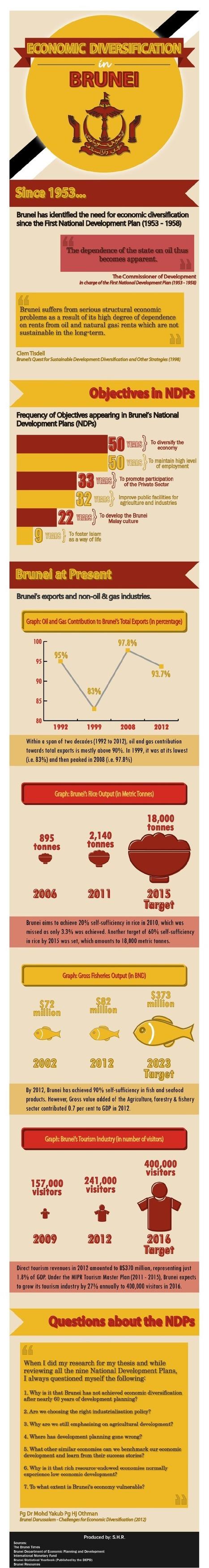 Brunei's progress in diversification | Aspiring Outliers | Scoop.it