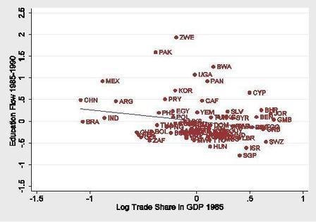 Did globalisation cause the 'Great Divergence' between rich and poor economies? | vox | Macroeconomics - Globalisation | Scoop.it