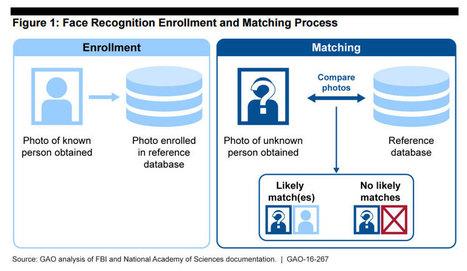 EFF critica il nuovo database biometrico dell FBI | Pillole di informazione digitale | Scoop.it