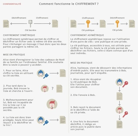 Comprendre les grands principes de la cryptologie et du chiffrement | Time to Learn | Scoop.it