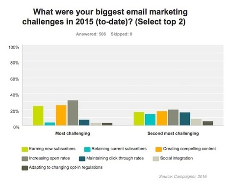The Top Email Marketing Challenges of 2016 | AtDotCom Social media | Scoop.it