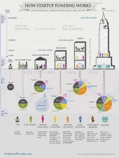 Les 10 types de financements pour réussir une start up! | AArnaud | Scoop.it