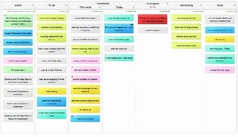 Kanban in Marketing - Inbound Marketing | Kanban boards | Scoop.it