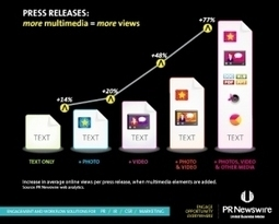 Press Release Best Practices: Accuracy, Newsworthiness &Illustration | Public Relations & Social Media Insight | Scoop.it