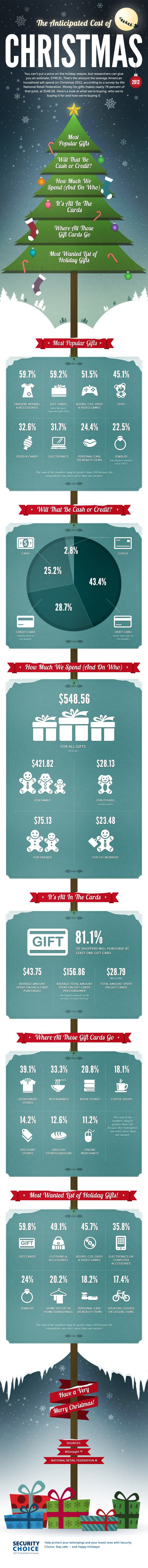 How Americans are Spending Christmas Celebration with Fun | All Infographics | Machinimania | Scoop.it