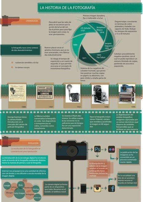 Historia de la fotografía #infografia #infographic | Fotografía digital aula | Scoop.it