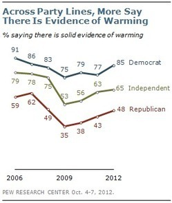 More Say There Is Solid Evidence of Global Warming | Pew Research Center | Green Innovation | Scoop.it