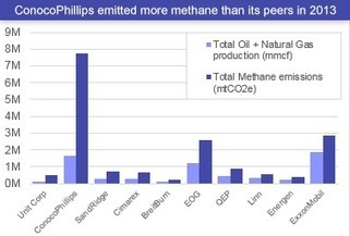 BUSINESS: Which oil and gas companies are leaking the most methane? | Sustain Our Earth | Scoop.it