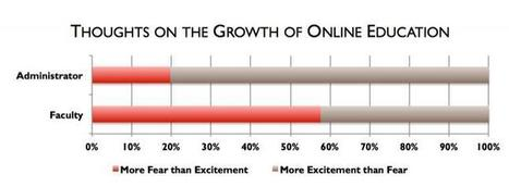 Faculty Are Afraid of Online Education | Online Faculty Effectiveness | Scoop.it