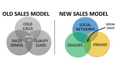 Le Social Selling : la nouvelle arme marketing et commerciale | E-media, the Econocom blog | webmarketing coaching | Scoop.it