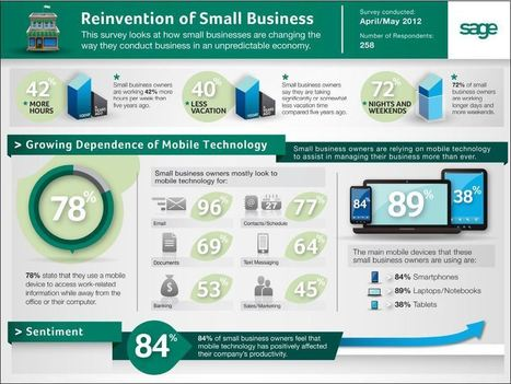 Can Your Small Business Survive the Economy? Technology Can Help | Small Business Technology | Business Updates | Scoop.it