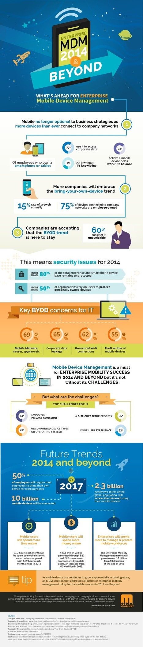 Enterprise MDM: 2014 and Beyond | mobile enterprise | Scoop.it