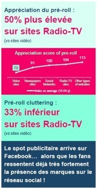 Pre roll vidéo: comment être plus efficace ? | Fuel for digital strategic marketers | Scoop.it