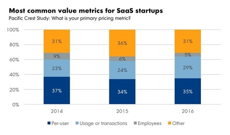 Why do SaaS Companies Still Charge by the User? | OpenView Labs | Entrepreneurship | Scoop.it