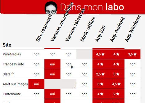 Les sites d'info français et le mobile: qui est in et qui estout? | DocPresseESJ | Scoop.it