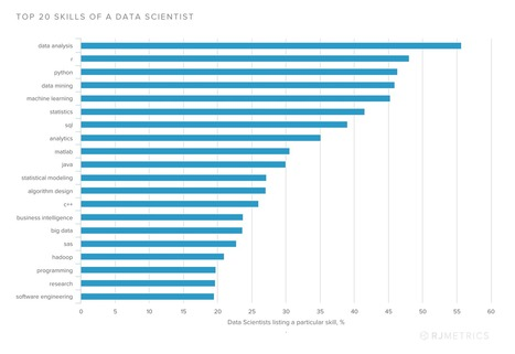 The Top 20 Data Science Skills | Big and Open Data, FabLab, Internet of things | Scoop.it