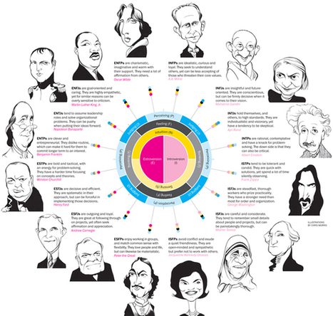 How Your MBTI Personality Type Can Affect Your Career Choices | Psychometric tools | Scoop.it