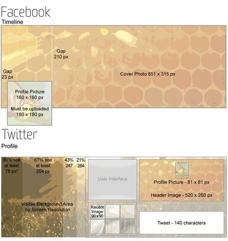 10 consigli per migliorare i vostri profili sui social network | Appunti Social Strategy | Scoop.it