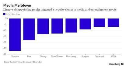When Wall Street Meets Cord Cutters, Investors Lose $60 Billion | Big Media (En & Fr) | Scoop.it