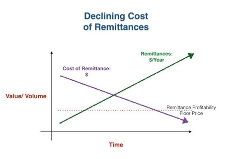 Remittance: All That Glitters Is Not Gold. (Silver Maybe) | | Money & Payments | Scoop.it